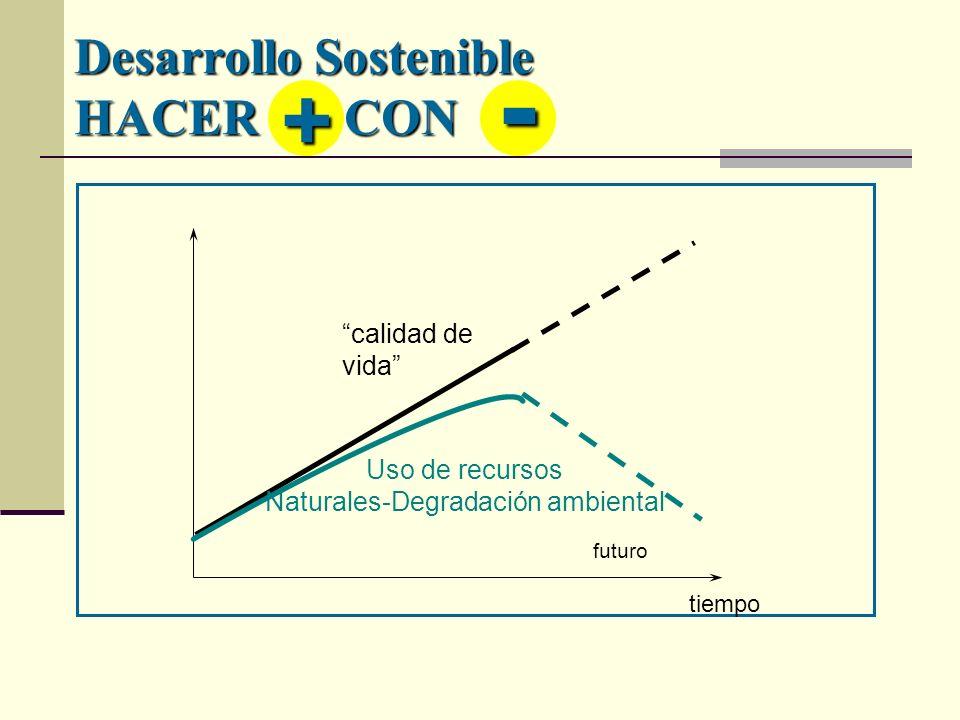 Desarrollo Sostenible HACER CON tiempo calidad de vida Uso de recursos Naturales-Degradación ambiental futuro + -