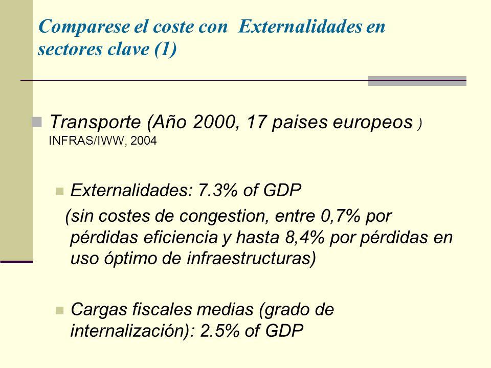 Comparese el coste con Externalidades en sectores clave (1) Transporte (Año 2000, 17 paises europeos ) INFRAS/IWW, 2004 Externalidades: 7.3% of GDP (sin costes de congestion, entre 0,7% por pérdidas eficiencia y hasta 8,4% por pérdidas en uso óptimo de infraestructuras) Cargas fiscales medias (grado de internalización): 2.5% of GDP