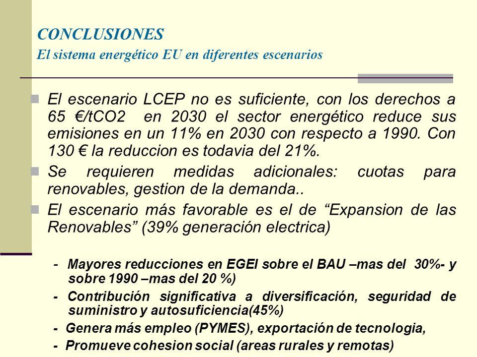 CONCLUSIONES El sistema energético EU en diferentes escenarios El escenario LCEP no es suficiente, con los derechos a 65 /tCO2 en 2030 el sector energético reduce sus emisiones en un 11% en 2030 con respecto a 1990.