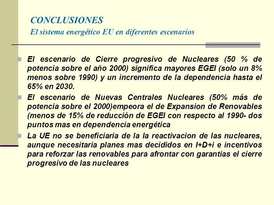 CONCLUSIONES El sistema energético EU en diferentes escenarios El escenario de Cierre progresivo de Nucleares (50 % de potencia sobre el año 2000) significa mayores EGEI (solo un 8% menos sobre 1990) y un incremento de la dependencia hasta el 65% en 2030.