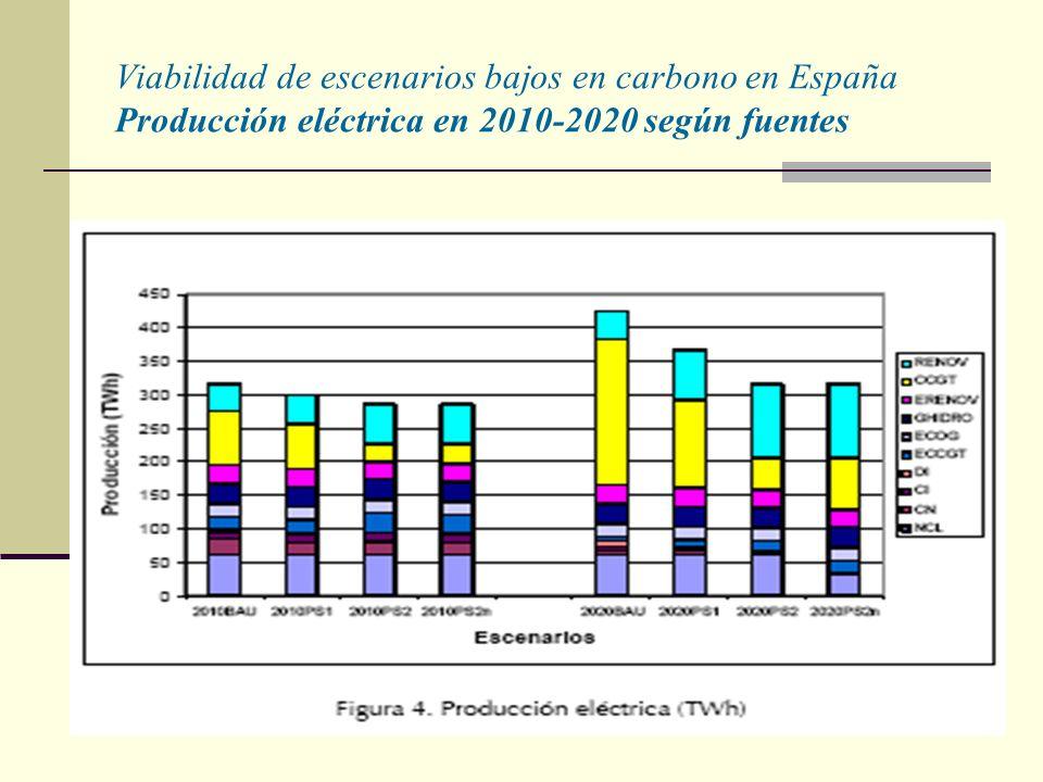 Viabilidad de escenarios bajos en carbono en España Producción eléctrica en 2010-2020 según fuentes