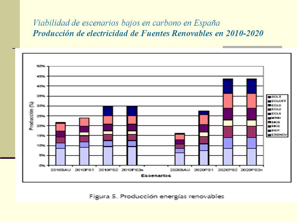 Viabilidad de escenarios bajos en carbono en España Producción de electricidad de Fuentes Renovables en 2010-2020
