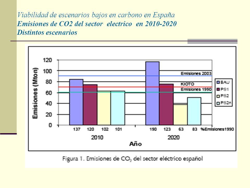 Viabilidad de escenarios bajos en carbono en España Emisiones de CO2 del sector electrico en 2010-2020 Distintos escenarios