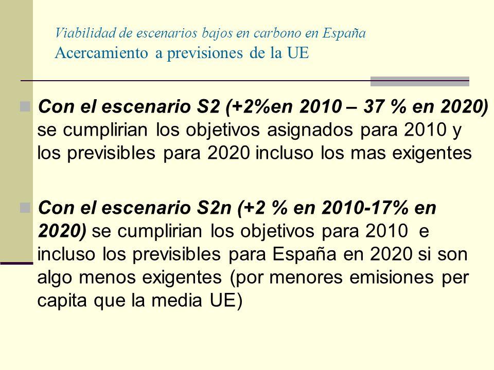 Viabilidad de escenarios bajos en carbono en España Acercamiento a previsiones de la UE Con el escenario S2 (+2%en 2010 – 37 % en 2020) se cumplirian los objetivos asignados para 2010 y los previsibles para 2020 incluso los mas exigentes Con el escenario S2n (+2 % en 2010-17% en 2020) se cumplirian los objetivos para 2010 e incluso los previsibles para España en 2020 si son algo menos exigentes (por menores emisiones per capita que la media UE)