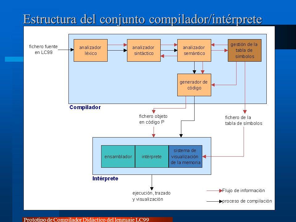 Prototipo de Compilador Didáctico del lenguaje LC99 Estructura del conjunto compilador/intérprete