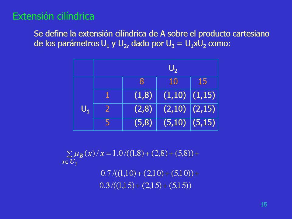 15 Extensión cilíndrica Se define la extensión cilíndrica de A sobre el producto cartesiano de los parámetros U 1 y U 2, dado por U 3 = U 1 xU 2 como:
