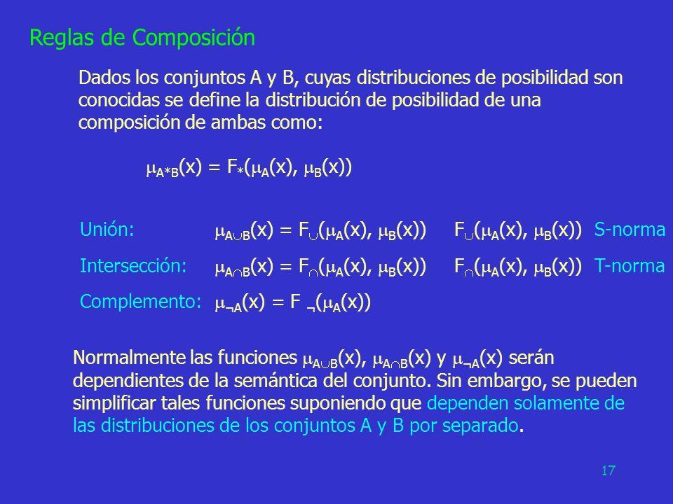 17 Reglas de Composición Dados los conjuntos A y B, cuyas distribuciones de posibilidad son conocidas se define la distribución de posibilidad de una