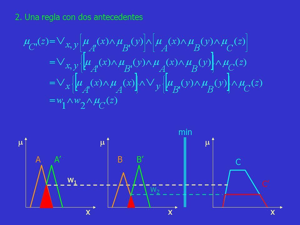 40 x AA x w1w1 C C 2. Una regla con dos antecedentes x BB w2w2 min