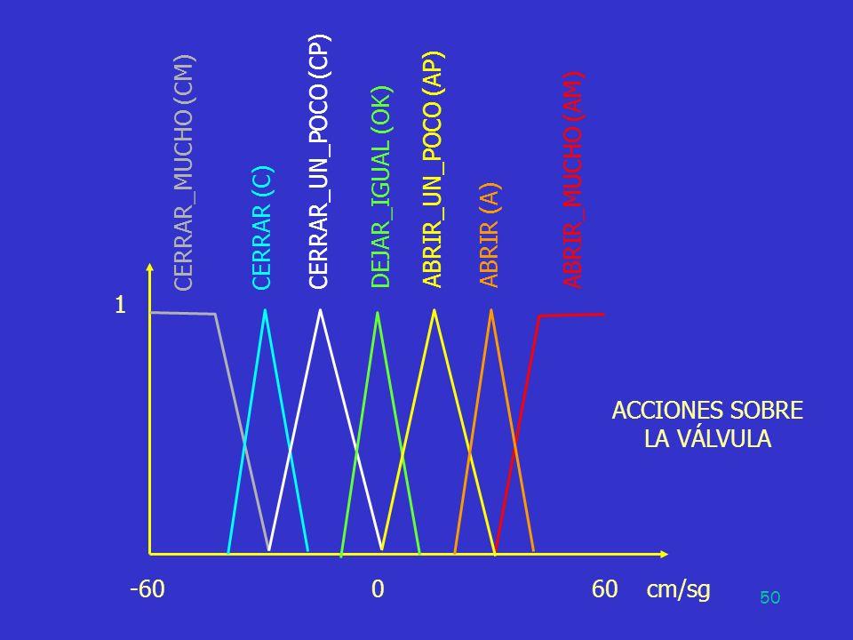 50 -60 0 60 cm/sg 1 CERRAR_MUCHO (CM) CERRAR (C) DEJAR_IGUAL (OK) ABRIR (A) ABRIR_MUCHO (AM) ACCIONES SOBRE LA VÁLVULA CERRAR_UN_POCO (CP) ABRIR_UN_PO