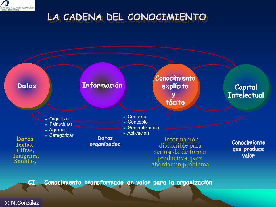 © M.González LA CADENA DEL CONOCIMIENTO Datos Textos, Cifras, Imágenes, Sonidos, Información Datos organizados Conocimiento explícito y tácito Conocim