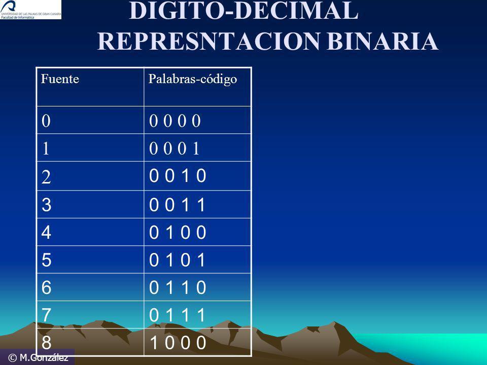 © M.González DIGITO-DECIMAL REPRESNTACION BINARIA FuentePalabras-código 00 0 10 0 0 1 2 0 0 1 0 30 0 1 1 40 1 0 0 50 1 60 1 1 0 70 1 1 1 81 0 0 0