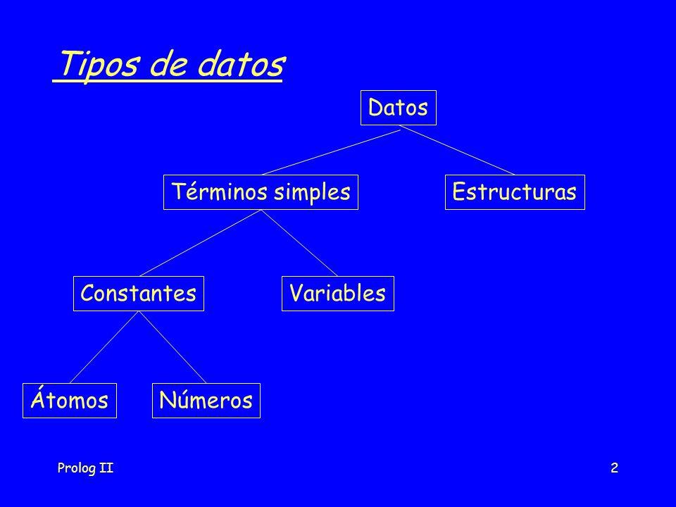 Prolog II2 Tipos de datos Datos Términos simplesEstructuras ConstantesVariables ÁtomosNúmeros