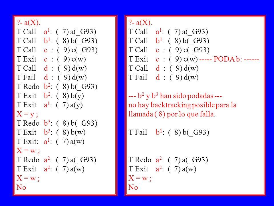 Prolog III11 ?- a(X). T Calla 1 : ( 7) a(_G93) T Call b 1 : ( 8) b(_G93) T Call c : ( 9) c(_G93) T Exit c : ( 9) c(w) T Call d : ( 9) d(w) T Fail d :
