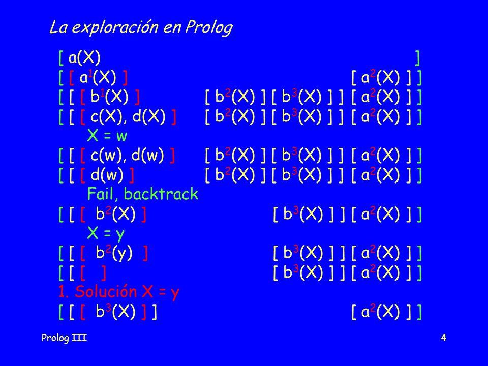 Prolog III4 [ a(X) ] [ [ a 1 (X) ] [ a 2 (X) ] ] [ [ [ b 1 (X) ] [ b 2 (X) ] [ b 3 (X) ] ] [ a 2 (X) ] ] [ [ [ c(X), d(X) ] [ b 2 (X) ] [ b 3 (X) ] ]