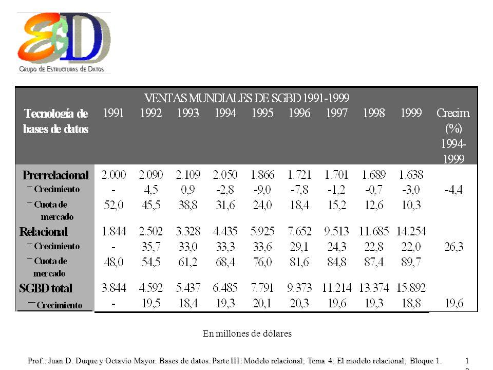 Prof.: Juan D. Duque y Octavio Mayor. Bases de datos. Parte III: Modelo relacional; Tema 4: El modelo relacional; Bloque 1.10 En millones de dólares