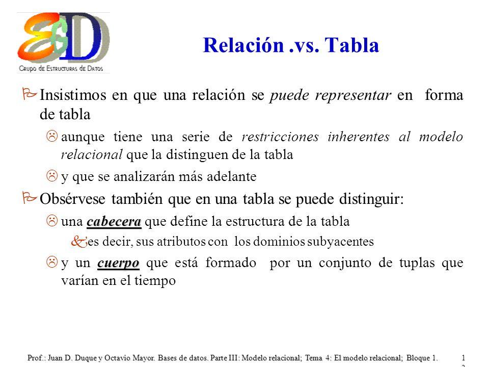 Prof.: Juan D. Duque y Octavio Mayor. Bases de datos. Parte III: Modelo relacional; Tema 4: El modelo relacional; Bloque 1.13 Relación.vs. Tabla PInsi