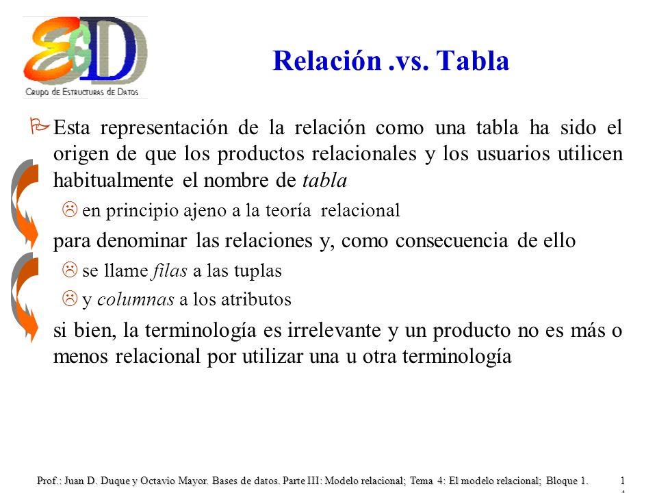 Prof.: Juan D. Duque y Octavio Mayor. Bases de datos. Parte III: Modelo relacional; Tema 4: El modelo relacional; Bloque 1.14 Relación.vs. Tabla PEsta