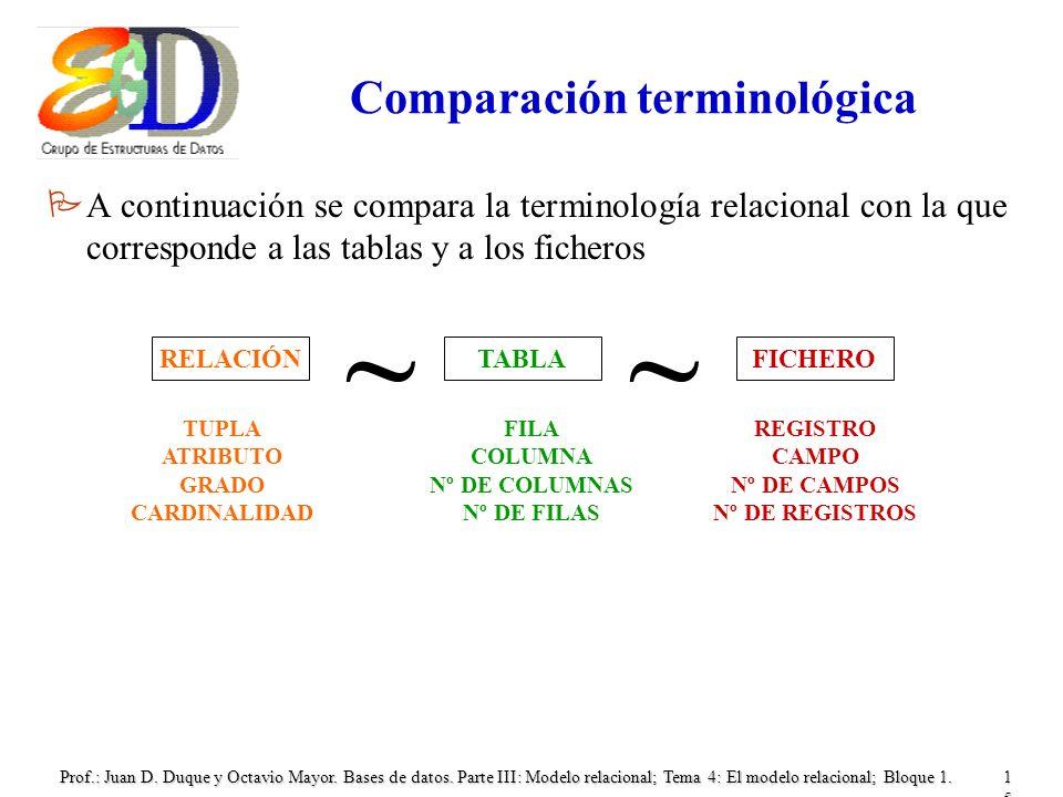 Prof.: Juan D. Duque y Octavio Mayor. Bases de datos. Parte III: Modelo relacional; Tema 4: El modelo relacional; Bloque 1.15 Comparación terminológic