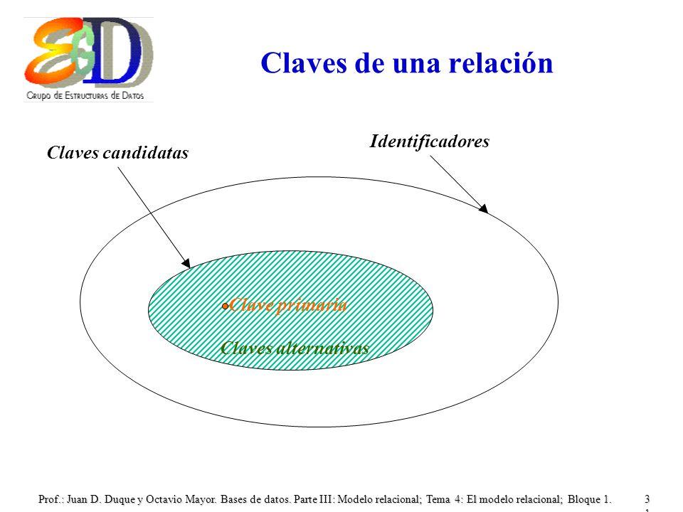 Prof.: Juan D. Duque y Octavio Mayor. Bases de datos. Parte III: Modelo relacional; Tema 4: El modelo relacional; Bloque 1.31 Claves de una relación C