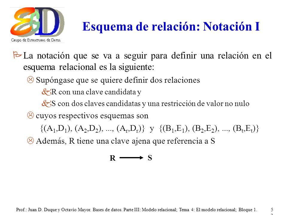 Prof.: Juan D. Duque y Octavio Mayor. Bases de datos. Parte III: Modelo relacional; Tema 4: El modelo relacional; Bloque 1.53 Esquema de relación: Not