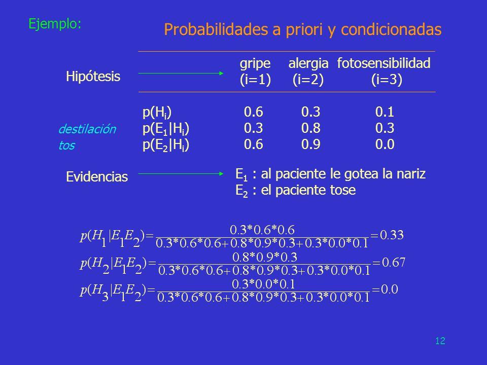 12 Ejemplo: Probabilidades a priori y condicionadas gripealergiafotosensibilidad (i=1) (i=2) (i=3) p(H i ) 0.6 0.3 0.1 p(E 1  H i ) 0.3 0.8 0.3 p(E 2
