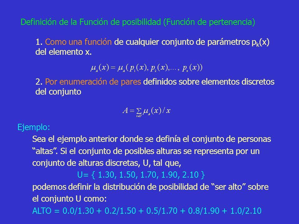 26 Definición de la Función de posibilidad (Función de pertenencia) 1. Como una función de cualquier conjunto de parámetros p k (x) del elemento x. 2.