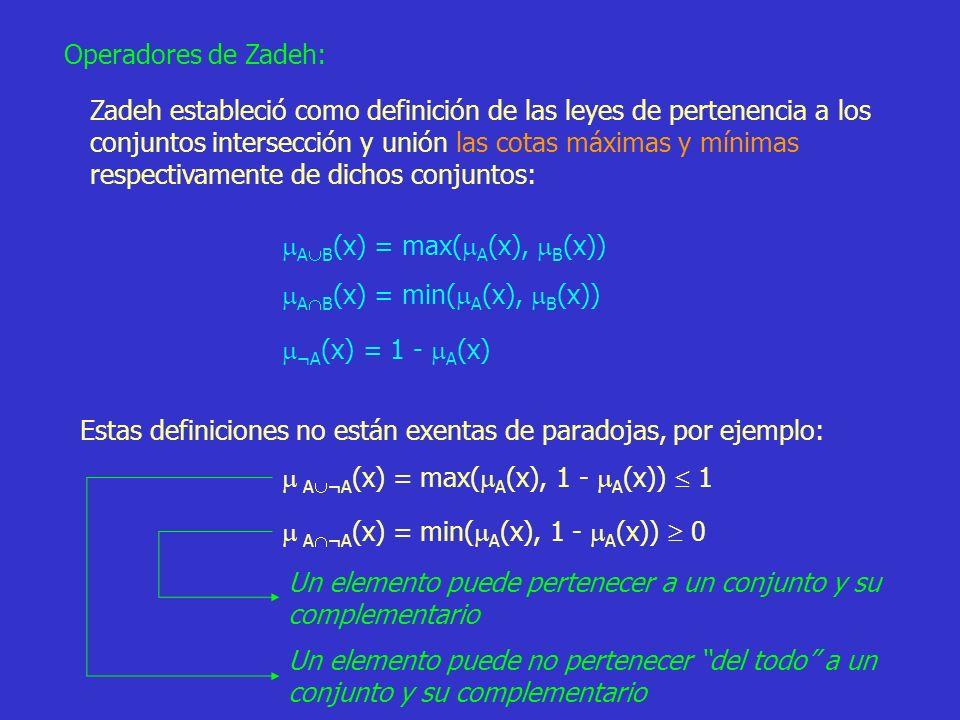 39 Operadores de Zadeh: Zadeh estableció como definición de las leyes de pertenencia a los conjuntos intersección y unión las cotas máximas y mínimas