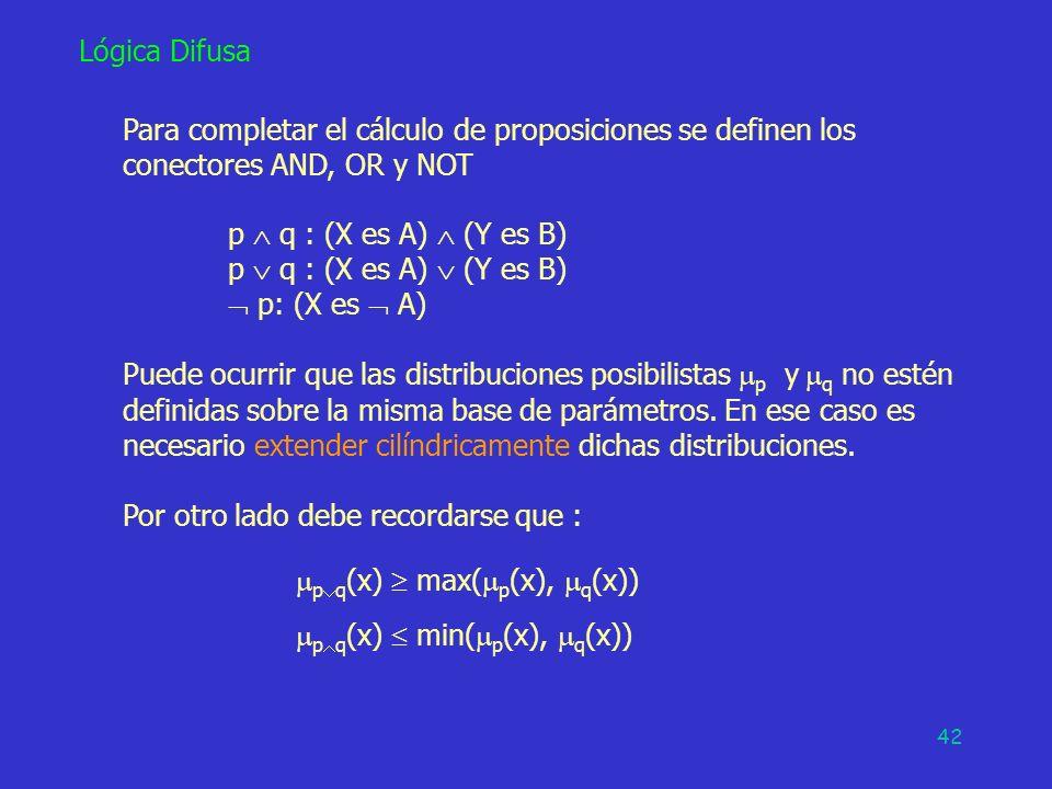 42 Lógica Difusa Para completar el cálculo de proposiciones se definen los conectores AND, OR y NOT p q : (X es A) (Y es B) p: (X es A) Puede ocurrir