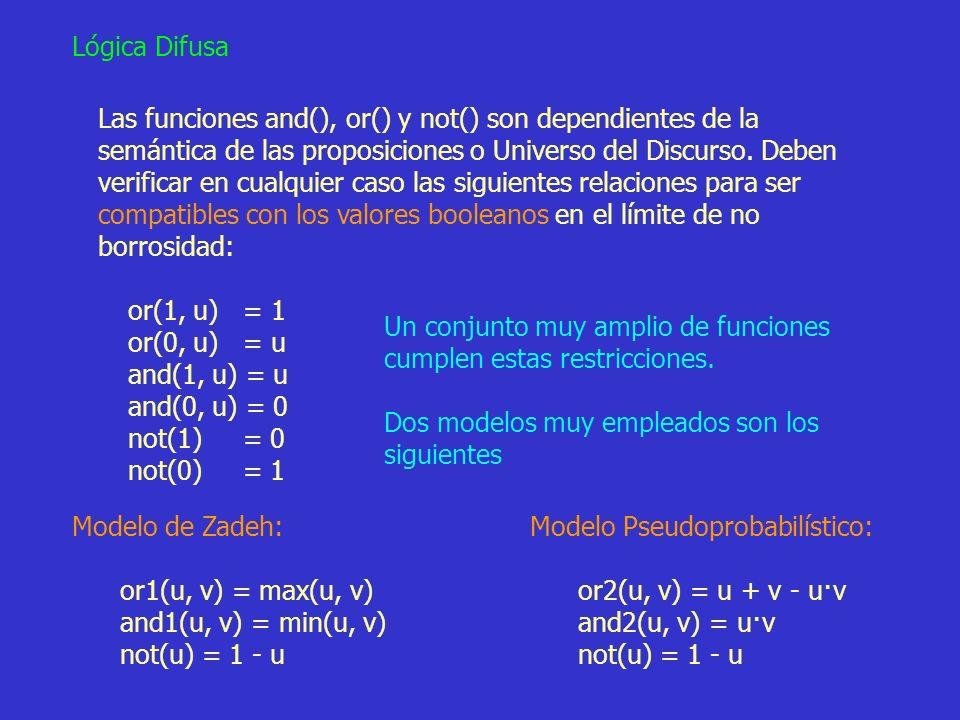 44 Lógica Difusa Las funciones and(), or() y not() son dependientes de la semántica de las proposiciones o Universo del Discurso. Deben verificar en c