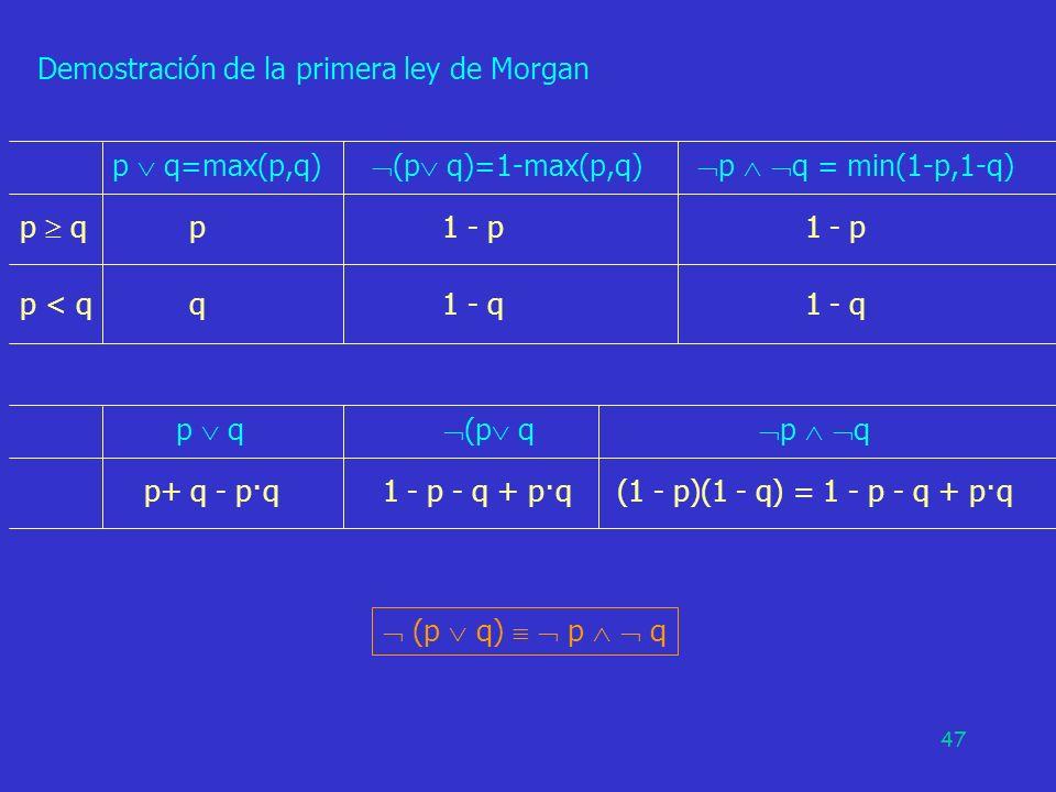 47 Demostración de la primera ley de Morgan p q=max(p,q) p q p1 - p 1 - p p < q q1 - q 1 - q (p q)=1-max(p,q) p q = min(1-p,1-q) (p q) p q p q p+ q -