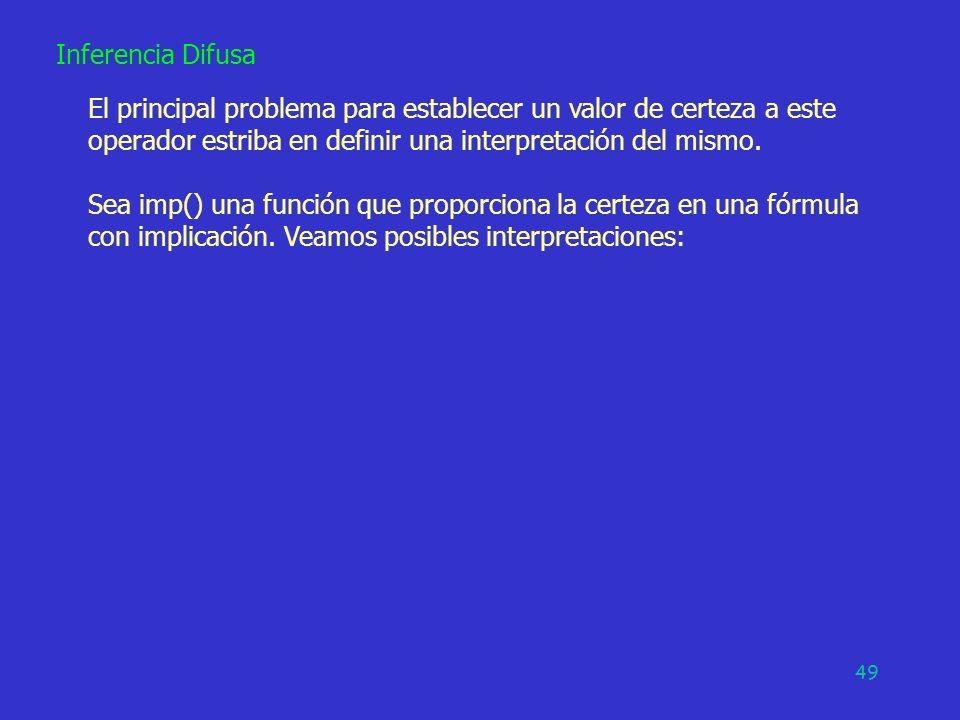49 Inferencia Difusa El principal problema para establecer un valor de certeza a este operador estriba en definir una interpretación del mismo. Sea im