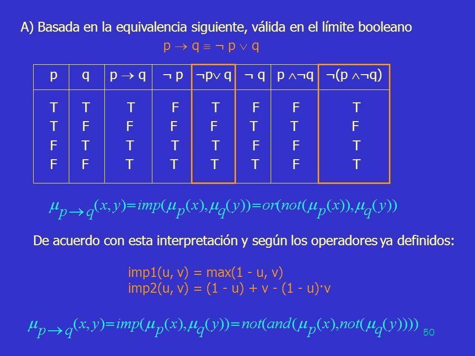 50 A) Basada en la equivalencia siguiente, válida en el límite booleano p q ¬ p q p q p q ¬ p ¬p q ¬ q p ¬q ¬(p ¬q) T T T F T F F T T F F F F T T F F