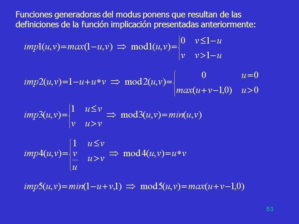 53 Funciones generadoras del modus ponens que resultan de las definiciones de la función implicación presentadas anteriormente: