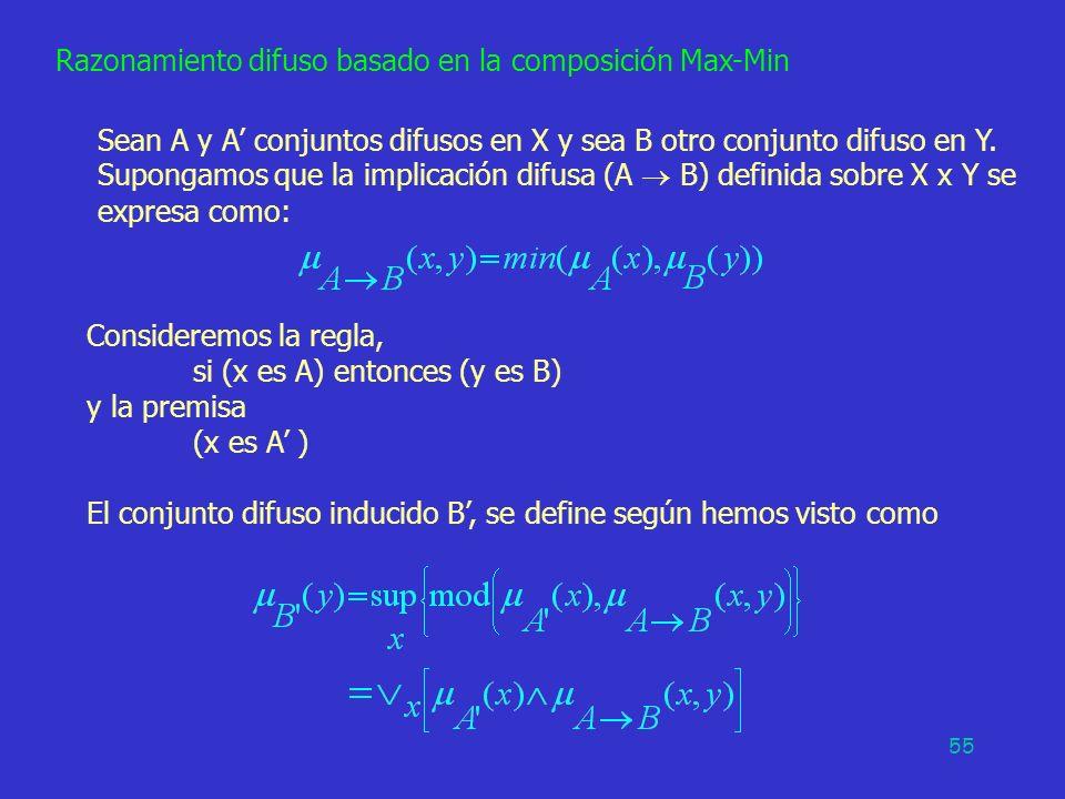 55 Razonamiento difuso basado en la composición Max-Min Sean A y A conjuntos difusos en X y sea B otro conjunto difuso en Y. Supongamos que la implica