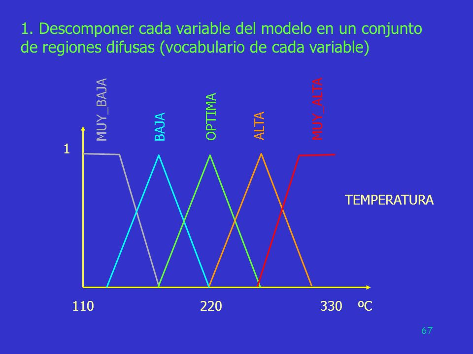 67 1. Descomponer cada variable del modelo en un conjunto de regiones difusas (vocabulario de cada variable) 110 220 330 ºC 1 MUY_BAJA BAJA OPTIMA ALT