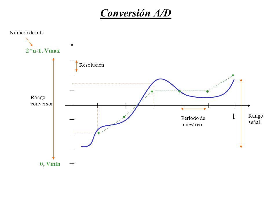 0, Vmin 2^n-1, Vmax Conversión A/D Rango conversor Resolución Periodo de muestreo Rango señal t Número de bits