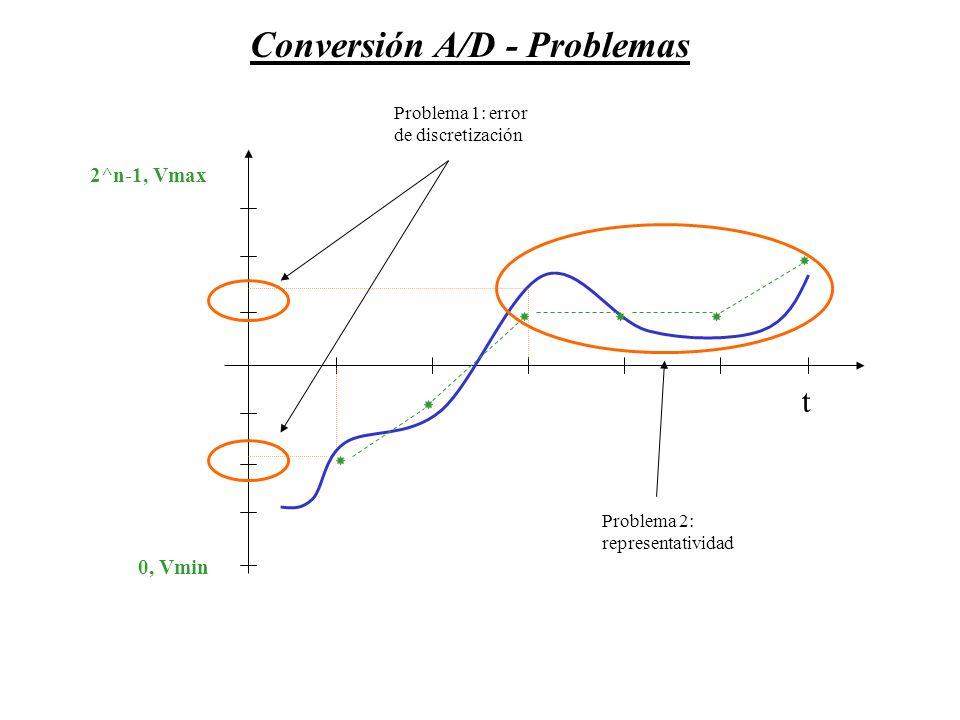 Conversión A/D - Soluciones 0, Vmin 2^n-1, Vmax Duplicando el número de bits 0, Vmin 2^n-1, Vmax
