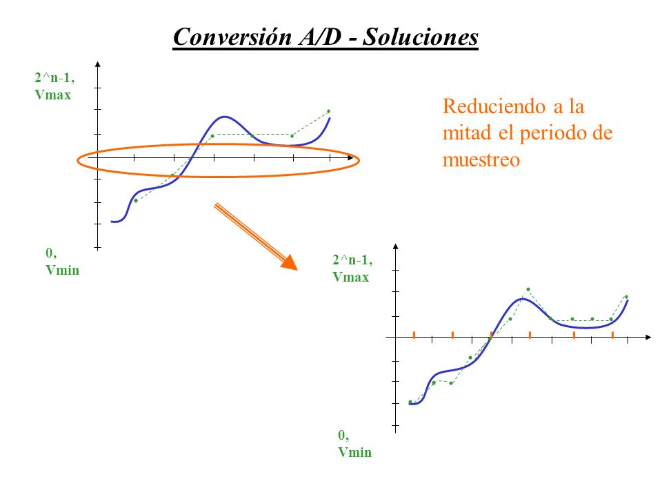 0, Vmin 2^n-1, Vmax Reduciendo a la mitad el periodo de muestreo 0, Vmin 2^n-1, Vmax Conversión A/D - Soluciones