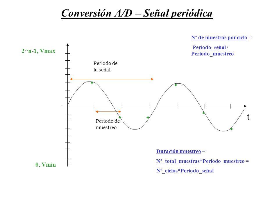 0, Vmin 2^n-1, Vmax Conversión A/D – Señal periódica Periodo de muestreo t Periodo de la señal Nº de muestras por ciclo = Periodo_señal / Periodo_mues