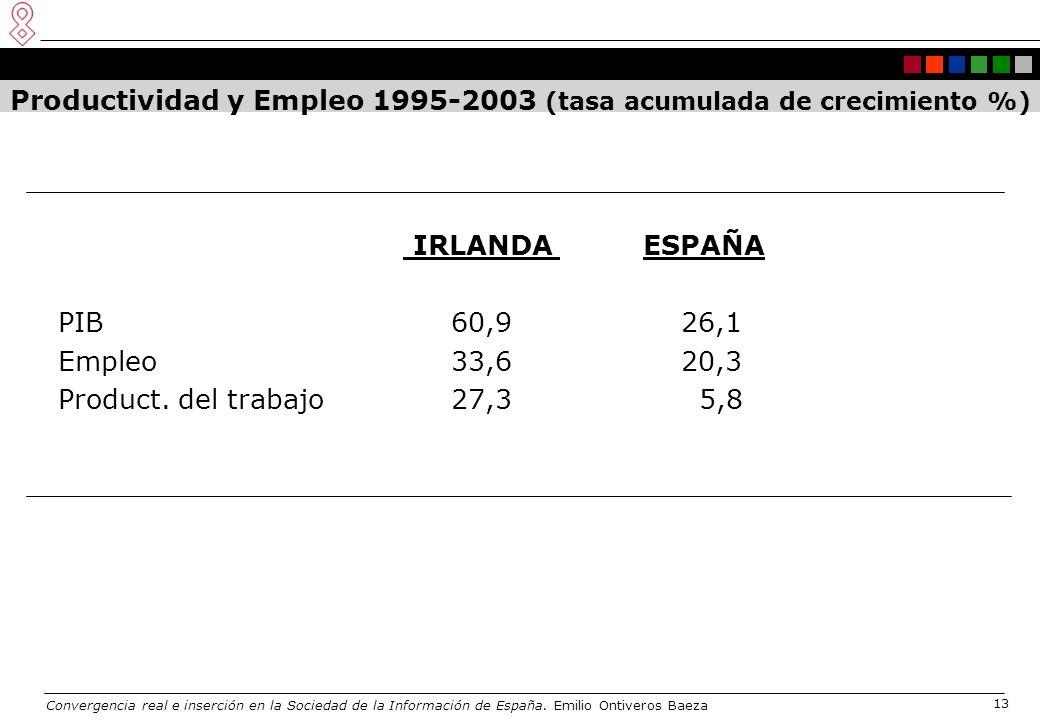 Convergencia real e inserción en la Sociedad de la Información de España. Emilio Ontiveros Baeza 13 Productividad y Empleo 1995-2003 (tasa acumulada d