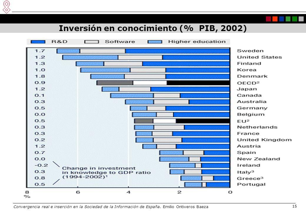 Convergencia real e inserción en la Sociedad de la Información de España. Emilio Ontiveros Baeza 15 Inversión en conocimiento (% PIB, 2002)