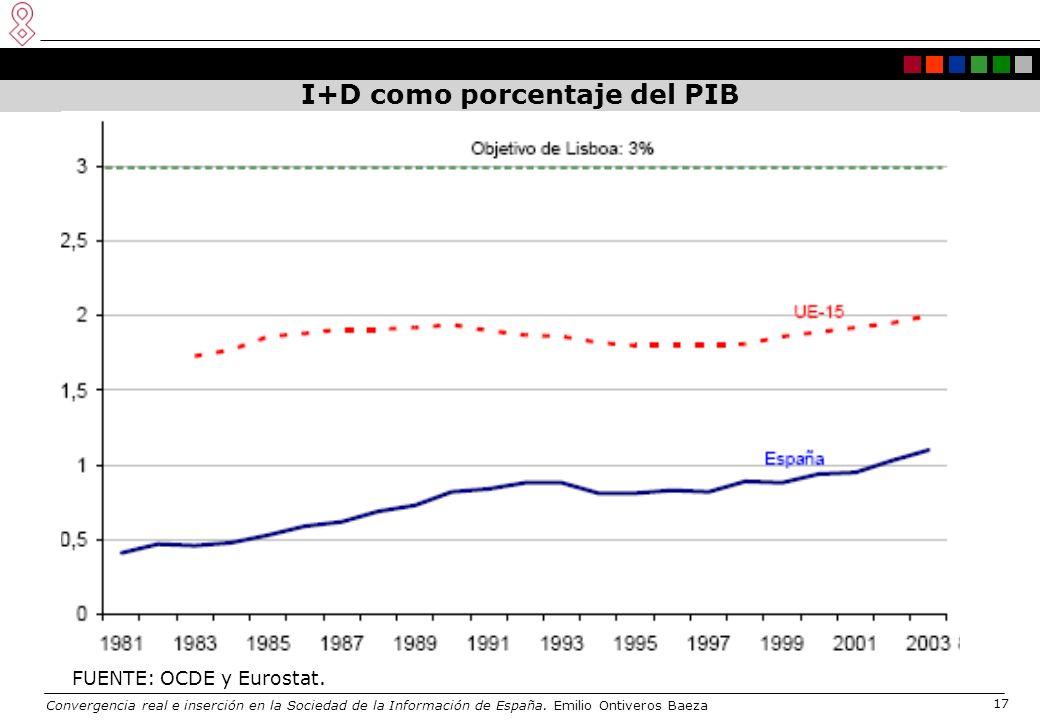 Convergencia real e inserción en la Sociedad de la Información de España. Emilio Ontiveros Baeza 17 I+D como porcentaje del PIB FUENTE: OCDE y Eurosta
