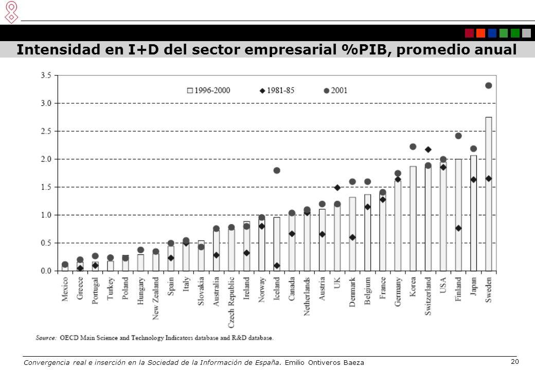 Convergencia real e inserción en la Sociedad de la Información de España. Emilio Ontiveros Baeza 20 Intensidad en I+D del sector empresarial %PIB, pro