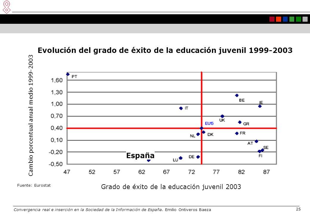 Convergencia real e inserción en la Sociedad de la Información de España. Emilio Ontiveros Baeza 25 Grado de éxito de la educación juvenil 2003 Portug