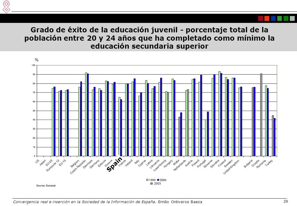 Convergencia real e inserción en la Sociedad de la Información de España. Emilio Ontiveros Baeza 26 Grado de éxito de la educación juvenil - porcentaj