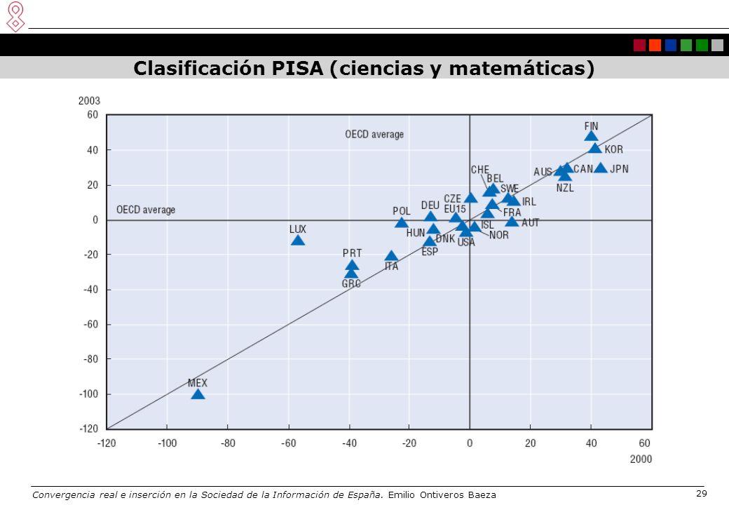 Convergencia real e inserción en la Sociedad de la Información de España. Emilio Ontiveros Baeza 29 Clasificación PISA (ciencias y matemáticas)