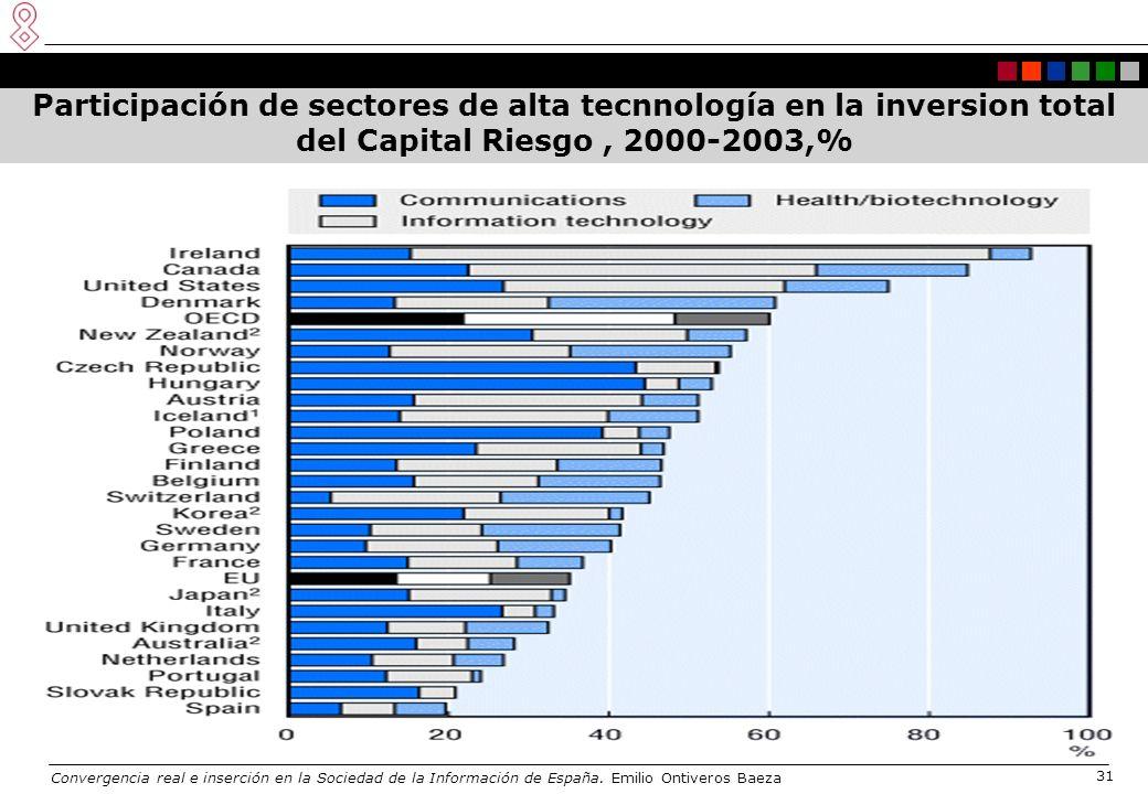Convergencia real e inserción en la Sociedad de la Información de España. Emilio Ontiveros Baeza 31 Participación de sectores de alta tecnnología en l