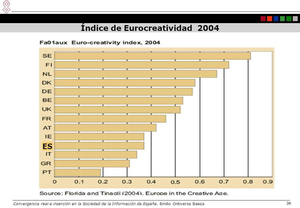 Convergencia real e inserción en la Sociedad de la Información de España. Emilio Ontiveros Baeza 36 Índice de Eurocreatividad 2004 ES