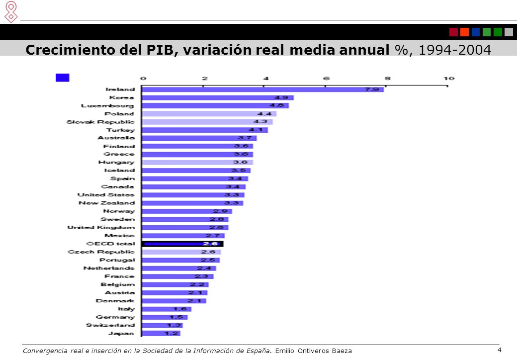 Convergencia real e inserción en la Sociedad de la Información de España. Emilio Ontiveros Baeza 4 Crecimiento del PIB, variación real media annual %,