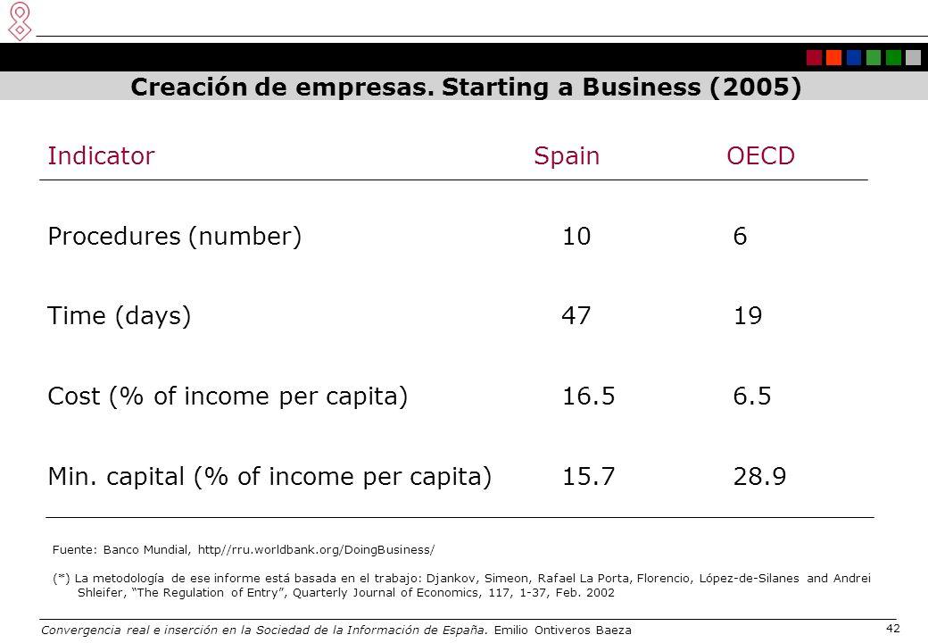 Convergencia real e inserción en la Sociedad de la Información de España. Emilio Ontiveros Baeza 42 Creación de empresas. Starting a Business (2005) I